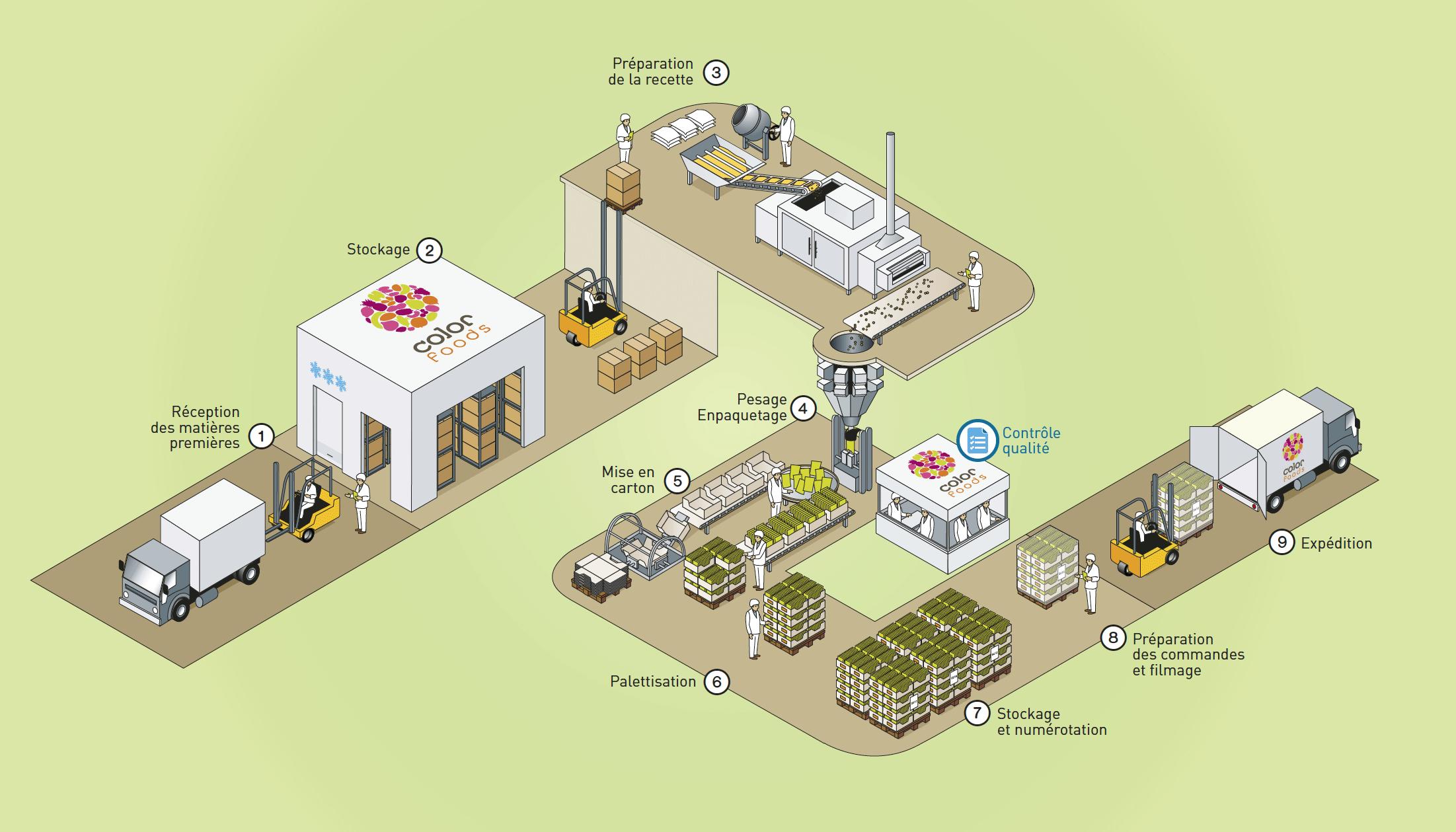 usine color foods